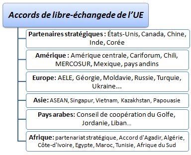 Accords de l'UE (Cours)