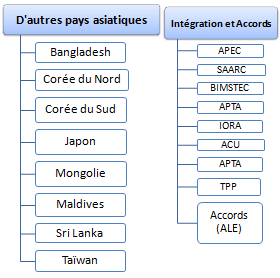Affaires en Asie Sud