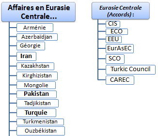 Commerce international et affaires en Eurasie centrale (l'Iran, le Pakistan, l'Azerbaïdjan, l'Ouzbékistan, le Turkménistan, le Kazakhstan, le Tadjikistan, le Kirghizistan, la Turquie, la Géorgie, l'Arménie, la Mongolie...)