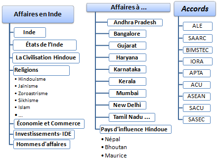 Doctorat (FOAD) : Faire des affaires en Inde