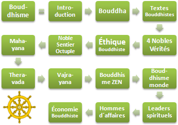 Bouddhisme, éthique, affaires (Doctorat)