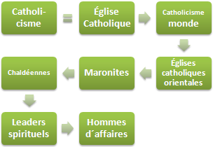 Catholicisme éthique et affaires (Doctorat FOAD)