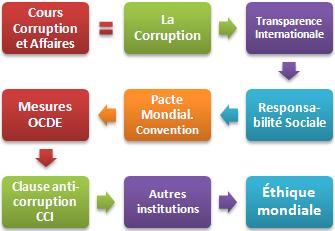 Clause anti corruption chambre commerce internationale for Chambre commerce internationale