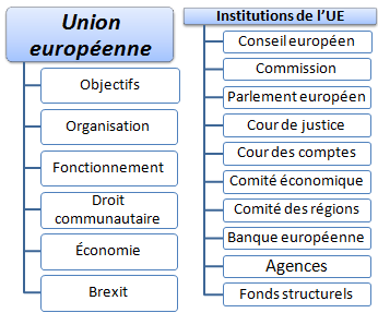 Cours Union européenne, institutions