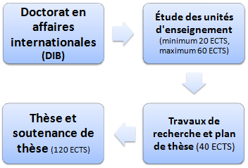 Structure du doctorat affaires