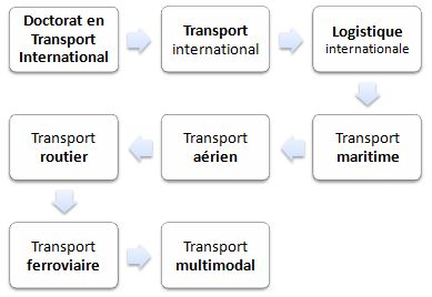 Doctorat en transport et logistique internationale (FOAD)
