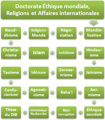 Doctorat (FOAD) Religions affaires