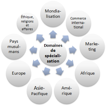 Spécialisation commerce international