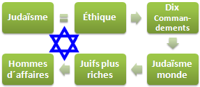 Judaïsme affaires