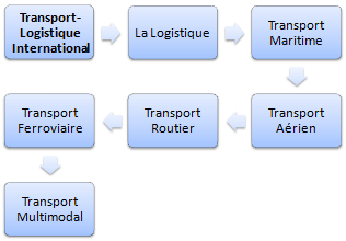 Master FOAD : Logistique internationale