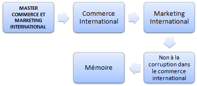 Commerce international (Master, Doctorat, FOAD)