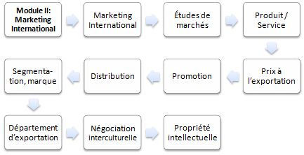 Master FOAD en Marketing international