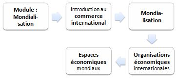 Mondialisation (master affaires internationales)