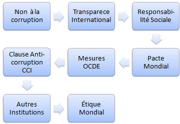 Non à la corruption affaires (Master, Cours, Doctorat)