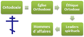 Orthodoxie Éthique Affaires