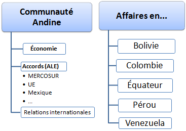 Pays andins affaires