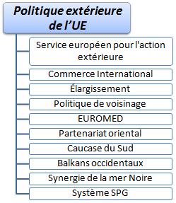 Affaires en europe union europ enne for Chambre de partenariat euro afrique de belgique