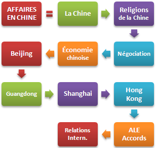 Affaires Chine Master