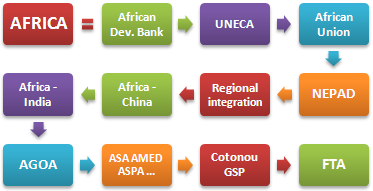 Afrique Institutions