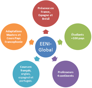 EENI École Global