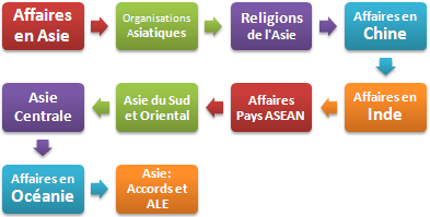 Affaires Asie